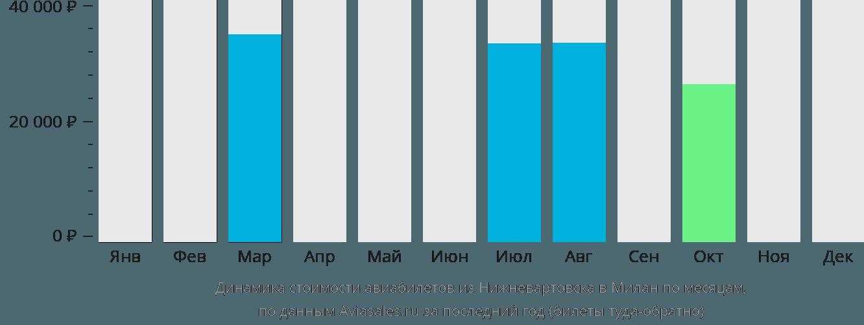 Динамика стоимости авиабилетов из Нижневартовска в Милан по месяцам