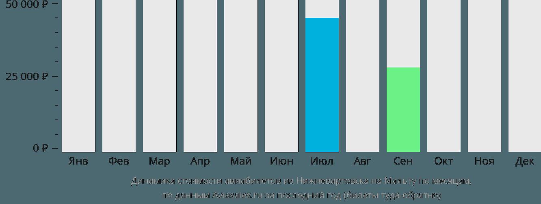 Динамика стоимости авиабилетов из Нижневартовска на Мальту по месяцам