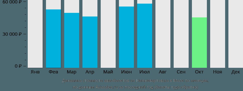 Динамика стоимости авиабилетов из Нижневартовска в Мале по месяцам