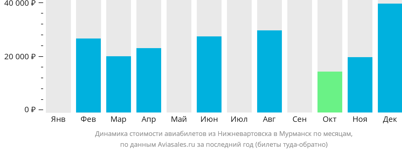 Динамика стоимости авиабилетов из Нижневартовска в Мурманск по месяцам
