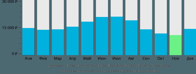 Динамика стоимости авиабилетов из Нижневартовска в Москву по месяцам