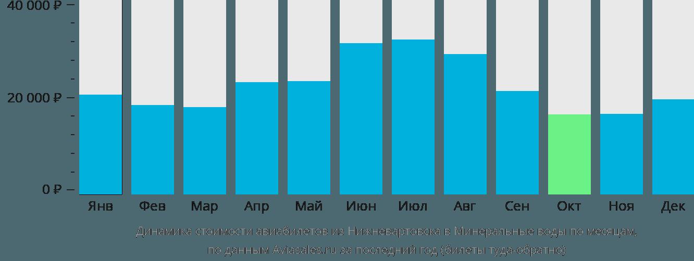 Динамика стоимости авиабилетов из Нижневартовска в Минеральные воды по месяцам