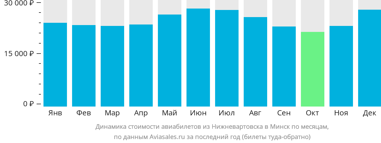 Динамика стоимости авиабилетов из Нижневартовска в Минск по месяцам