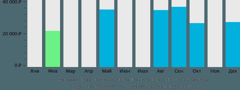 Динамика стоимости авиабилетов из Нижневартовска в Мюнхен по месяцам