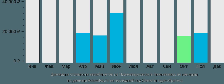 Динамика стоимости авиабилетов из Нижневартовска в Набережные Челны (Нижнекамск) по месяцам