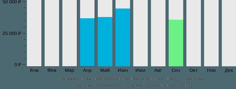 Динамика стоимости авиабилетов из Нижневартовска в Ниццу по месяцам