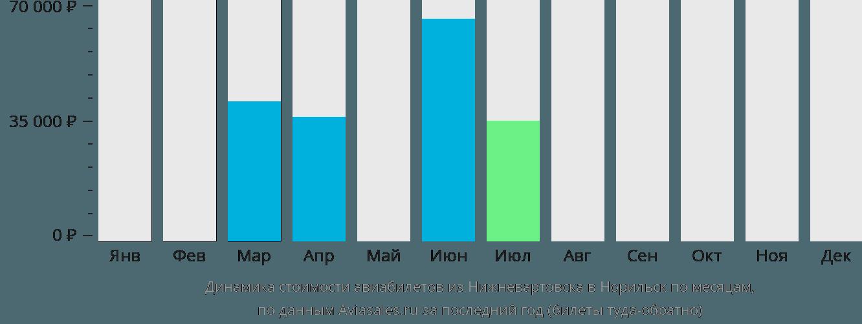 Динамика стоимости авиабилетов из Нижневартовска в Норильск по месяцам