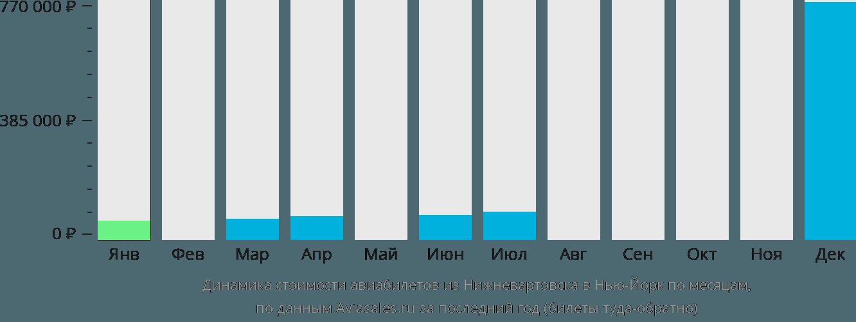Динамика стоимости авиабилетов из Нижневартовска в Нью-Йорк по месяцам