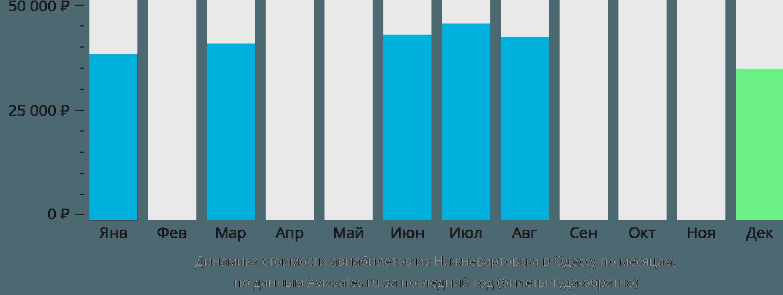 Динамика стоимости авиабилетов из Нижневартовска в Одессу по месяцам