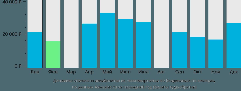 Динамика стоимости авиабилетов из Нижневартовска во Владикавказ по месяцам