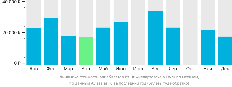 Динамика стоимости авиабилетов из Нижневартовска в Омск по месяцам