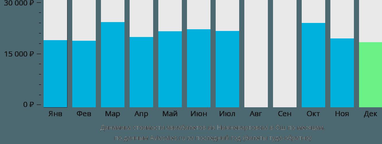 Динамика стоимости авиабилетов из Нижневартовска в Ош по месяцам