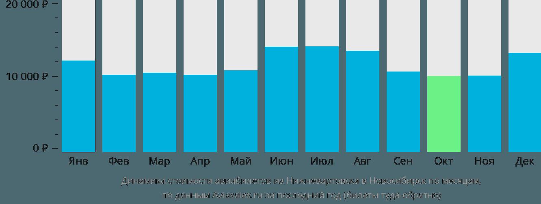 Динамика стоимости авиабилетов из Нижневартовска в Новосибирск по месяцам