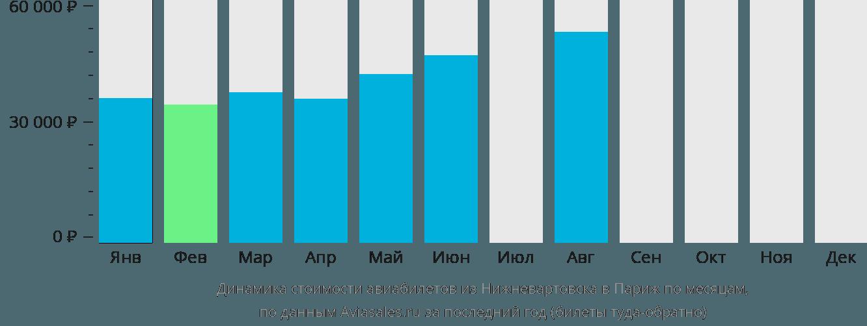 Динамика стоимости авиабилетов из Нижневартовска в Париж по месяцам