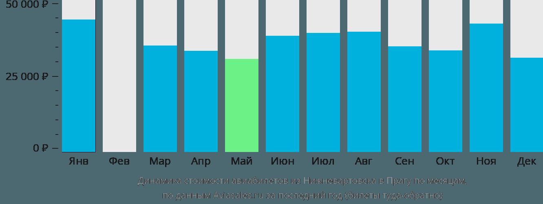 Динамика стоимости авиабилетов из Нижневартовска в Прагу по месяцам