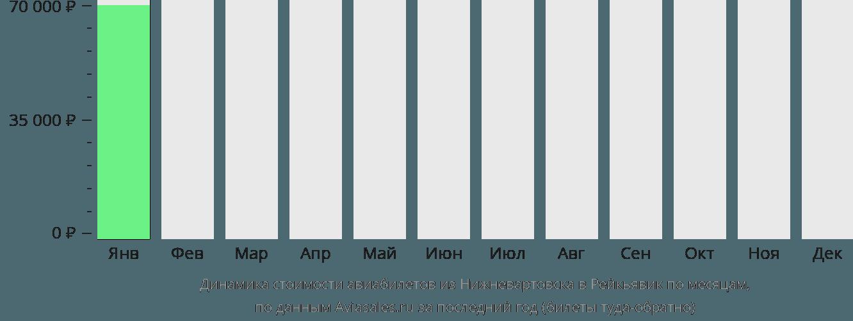 Динамика стоимости авиабилетов из Нижневартовска в Рейкьявик по месяцам