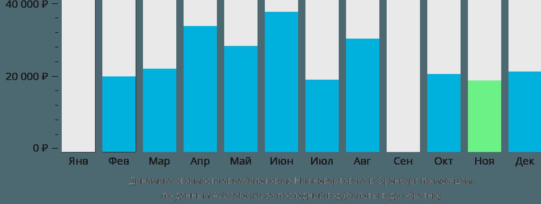 Динамика стоимости авиабилетов из Нижневартовска в Оренбург по месяцам
