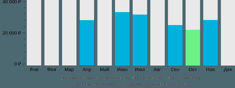 Динамика стоимости авиабилетов из Нижневартовска в Ригу по месяцам