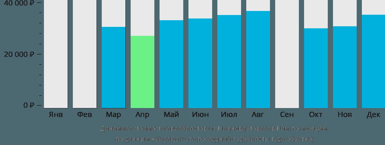 Динамика стоимости авиабилетов из Нижневартовска в Рим по месяцам