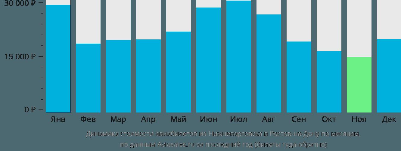 Динамика стоимости авиабилетов из Нижневартовска в Ростов-на-Дону по месяцам