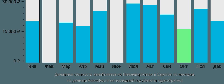Динамика стоимости авиабилетов из Нижневартовска в Саратов по месяцам