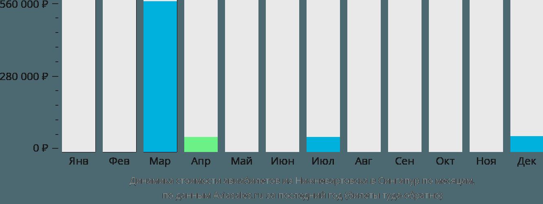 Динамика стоимости авиабилетов из Нижневартовска в Сингапур по месяцам