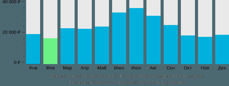 Динамика стоимости авиабилетов из Нижневартовска в Симферополь по месяцам