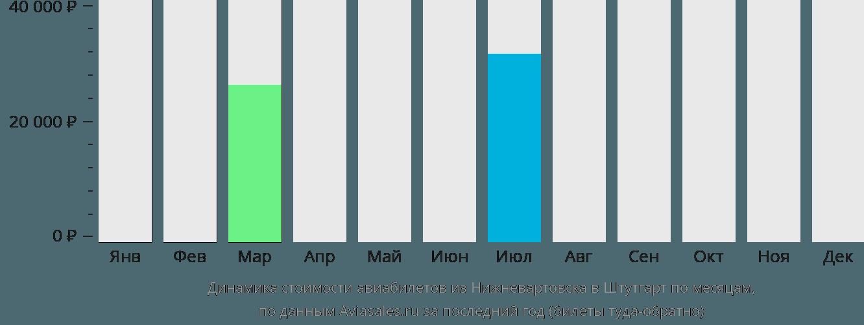 Динамика стоимости авиабилетов из Нижневартовска в Штутгарт по месяцам