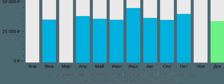 Динамика стоимости авиабилетов из Нижневартовска в Ташкент по месяцам