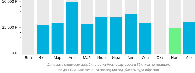 Динамика стоимости авиабилетов из Нижневартовска в Тбилиси по месяцам