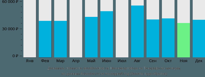 Динамика стоимости авиабилетов из Нижневартовска на Тенерифе по месяцам