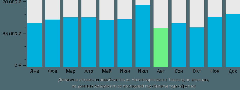Динамика стоимости авиабилетов из Нижневартовска в Таиланд по месяцам