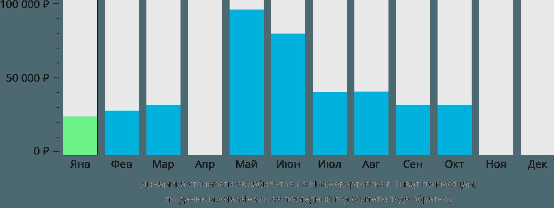Динамика стоимости авиабилетов из Нижневартовска в Тиват по месяцам