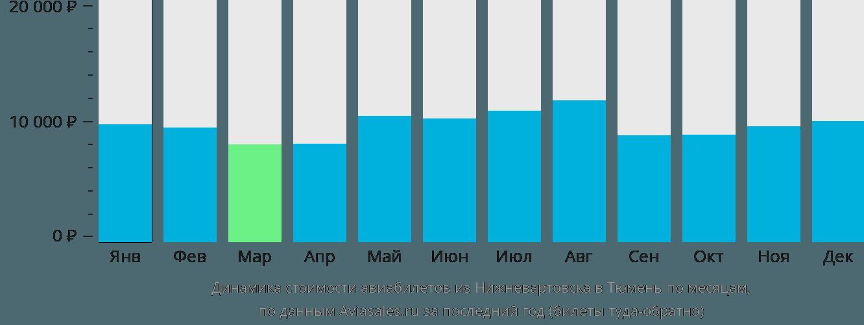 Динамика стоимости авиабилетов из Нижневартовска в Тюмень по месяцам