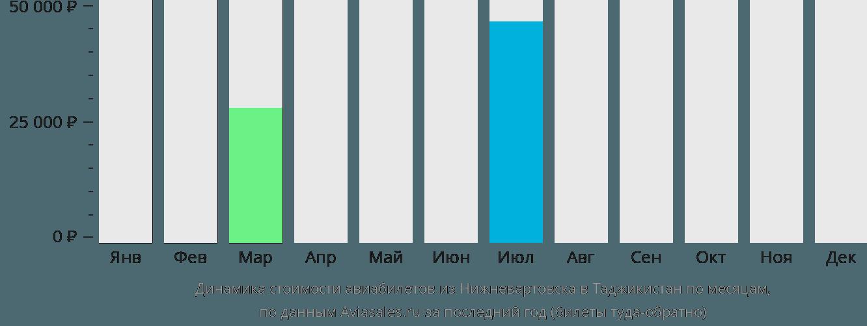 Динамика стоимости авиабилетов из Нижневартовска в Таджикистан по месяцам