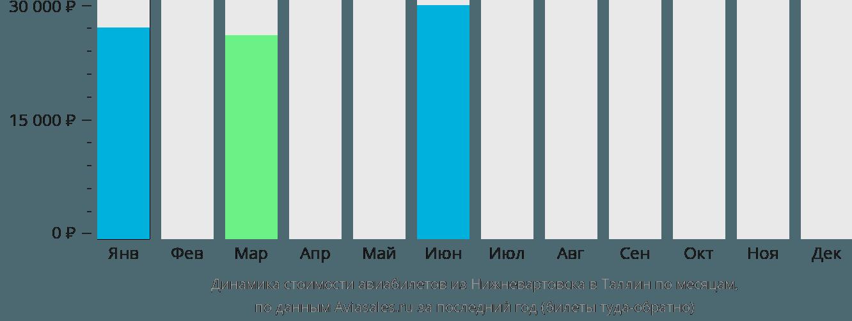 Динамика стоимости авиабилетов из Нижневартовска в Таллин по месяцам
