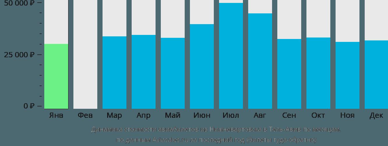 Динамика стоимости авиабилетов из Нижневартовска в Тель-Авив по месяцам