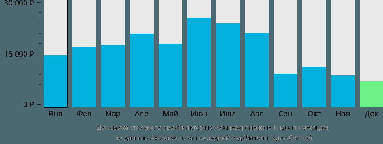 Динамика стоимости авиабилетов из Нижневартовска в Томск по месяцам