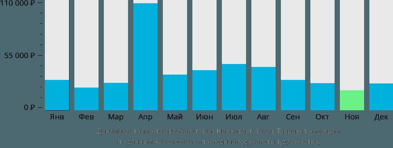 Динамика стоимости авиабилетов из Нижневартовска в Турцию по месяцам