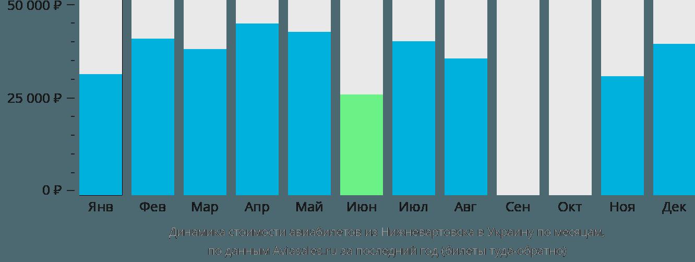 Динамика стоимости авиабилетов из Нижневартовска в Украину по месяцам