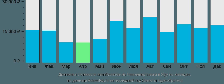 Динамика стоимости авиабилетов из Нижневартовска в Уфу по месяцам