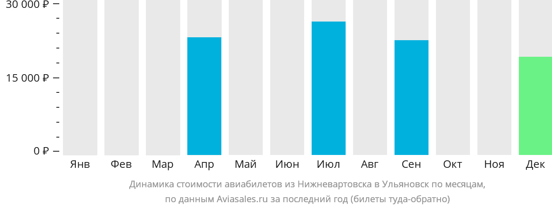 Динамика стоимости авиабилетов из Нижневартовска в Ульяновск по месяцам