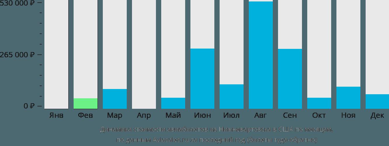 Динамика стоимости авиабилетов из Нижневартовска в США по месяцам