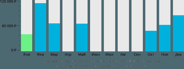 Динамика стоимости авиабилетов из Нижневартовска в Паттайю по месяцам