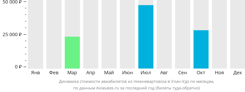 Динамика стоимости авиабилетов из Нижневартовска в Улан-Удэ по месяцам