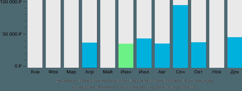Динамика стоимости авиабилетов из Нижневартовска в Узбекистан по месяцам