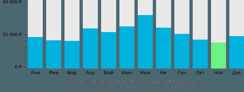 Динамика стоимости авиабилетов из Нижневартовска в Волгоград по месяцам