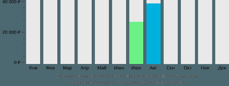 Динамика стоимости авиабилетов из Нижневартовска в Цюрих по месяцам