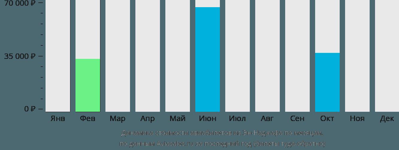 Динамика стоимости авиабилетов из Эн-Наджафа по месяцам