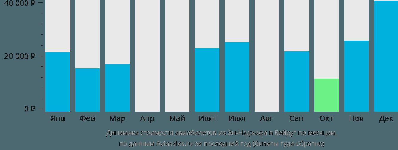 Динамика стоимости авиабилетов из Эн-Наджафа в Бейрут по месяцам